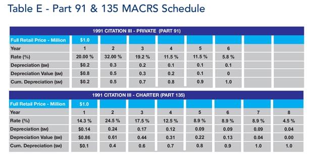 Table E Part 91 & 135 MACRS