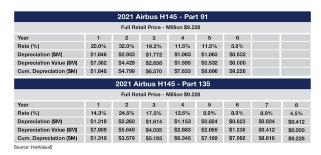 Airbus H145 Sample MACRS Tax Schedule