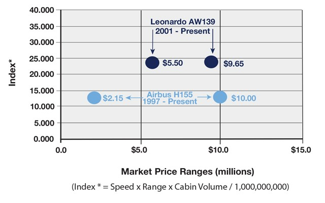 Leonardo AW139 vs Airbus H155 productivity comparison