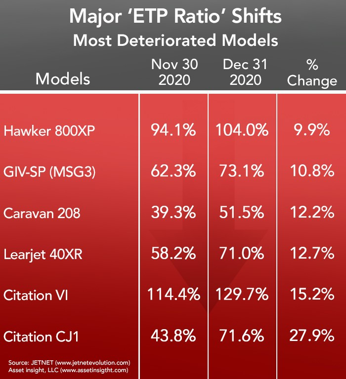 Asset Insight Most Deteriorated Business Jets and Turboprops - December 2020