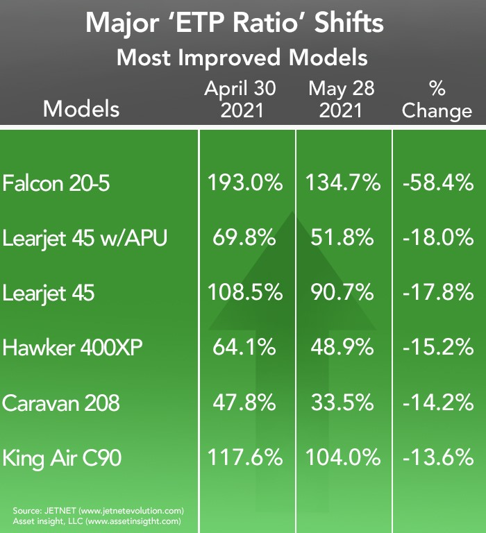 Asset Insight's Most Improved Business Aircraft for May 2021