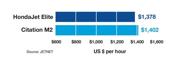 HondaJet Elite versus Cessna Citation M2 Variable Cost Comparison