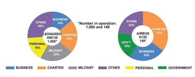 Leonardo AW139 vs Airbus H155 Mission Demographics