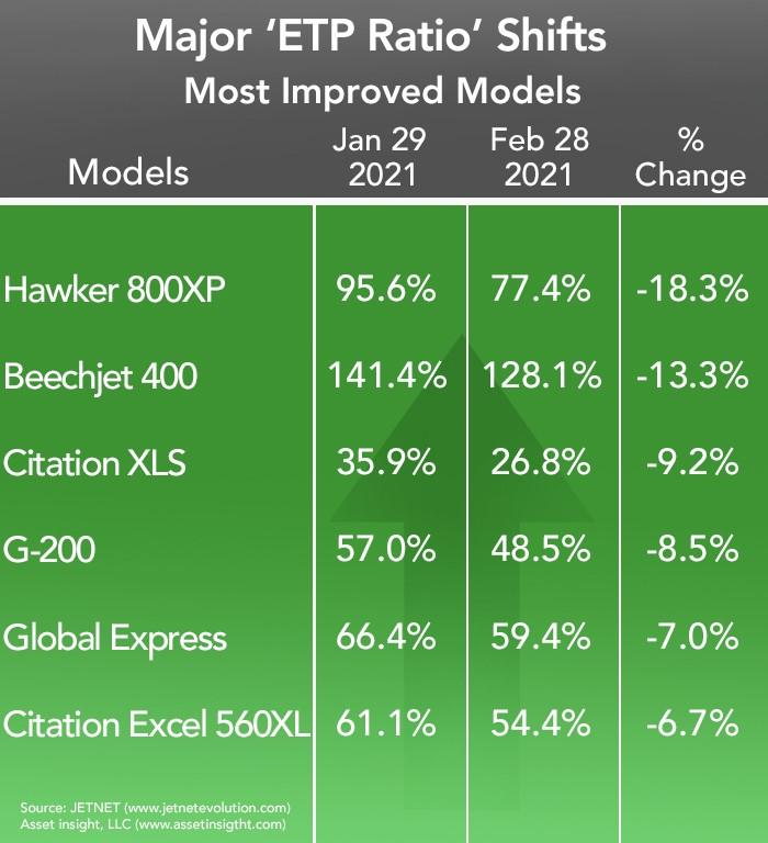Asset Insight Most Improved Business Jet Models - February 2020