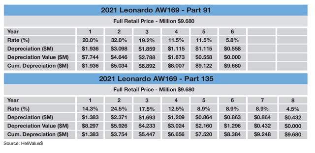 Leonardo AW169 Sample MACRS Tax Schedule