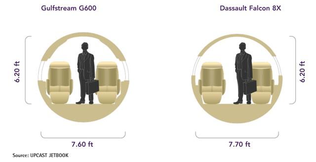 Gulfstream G600 vs Dassault Falcon 8X Cabin Comparison