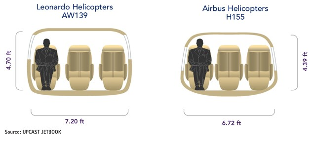Leonardo AW139 vs Airbus H155 Cabin Comparison