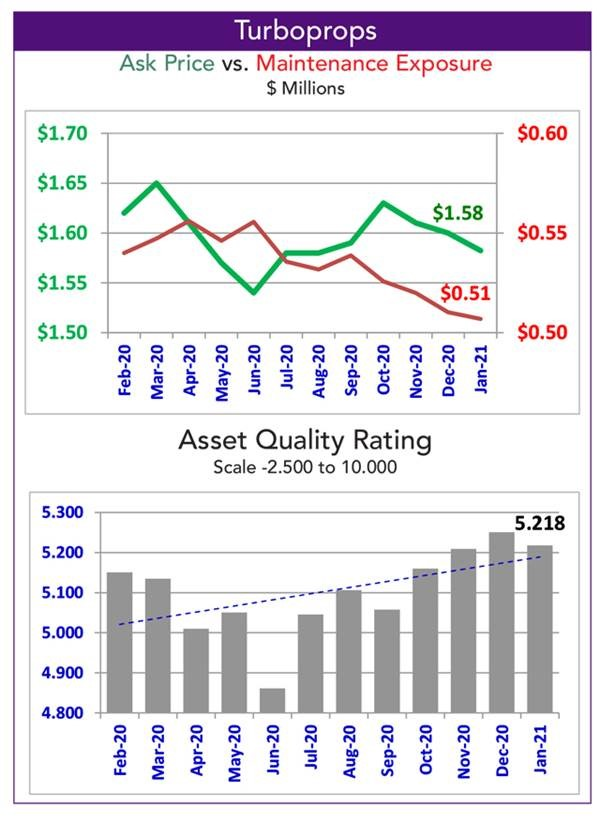 Asset Insight Turboprops Quality Rating - January 2021