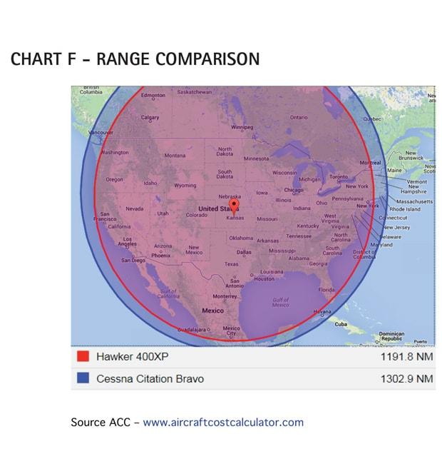 Bravo and Hawker 400XP Range comparison chart
