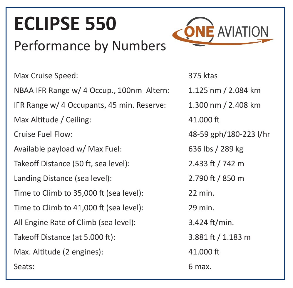 Eclipses 550 performance by numbers