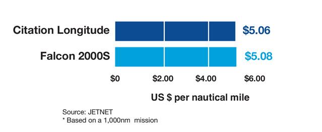 Cessna Citation Longitude vs Dassault Falcon 2000S Cost Per Mile Comparison