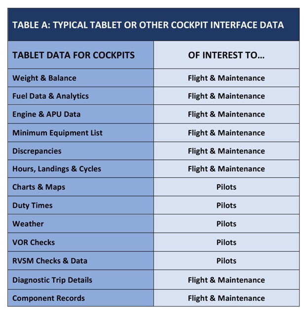 Typical tablet or other cockpit interface data