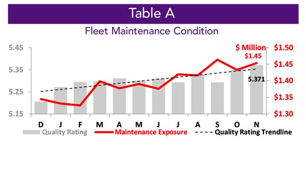 Asset Insight November Business Aircraft Fleet Maintenance Condition
