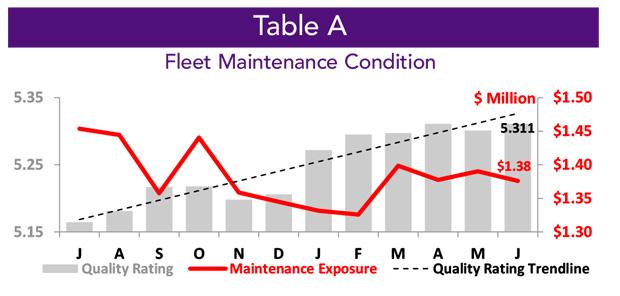 Business Aircraft Fleet Maintenance Condition - June 2020