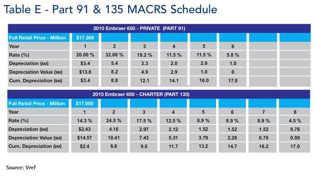 Table e - Part 91 & 135 MACRS schedule