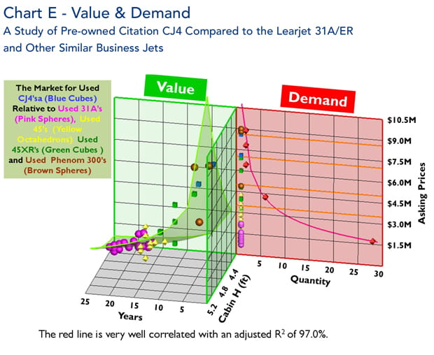 Cessna Citation CJ4 Value and Demand Comparison
