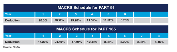 MACRS Tax Schedule for Part 91 and Part 135 Aircraft