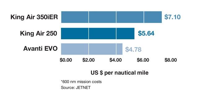 Beechcraft King Air 350iER vs Piaggio Avanti EVO vs King Air 250 Cost per Mile Comparison