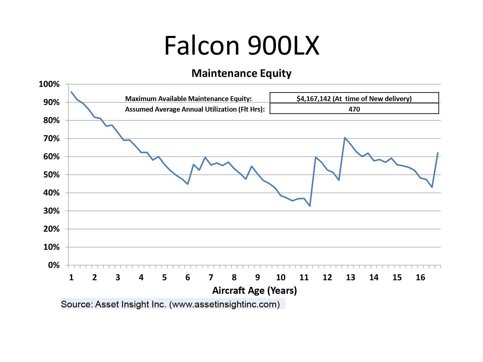 DFalcon 900LX maintenance equity chart