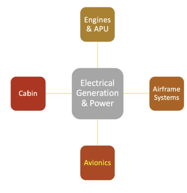 How electricity powers avionics and other aircraft systems