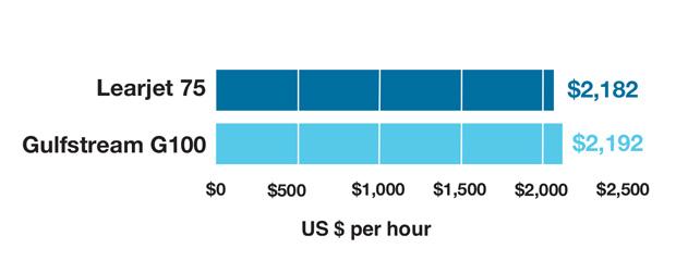 Bombardier Learjet 75 vs Gulfstream G100 Operating Cost Comparison