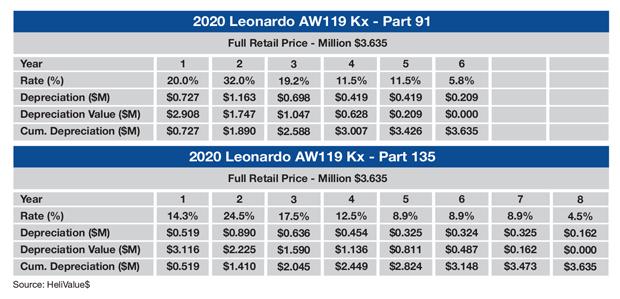 Leonardo AW119 Kx MACRS Table