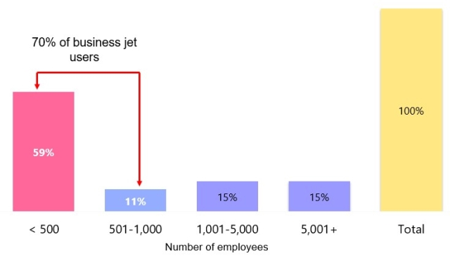 Business Aviation users by size of corporation