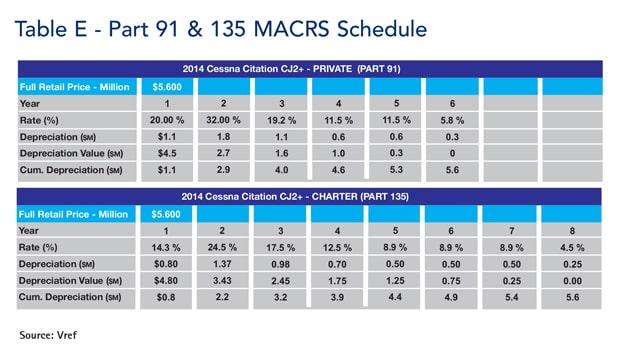 Table E - Part 91 & MACRS Schedule - CJ2+