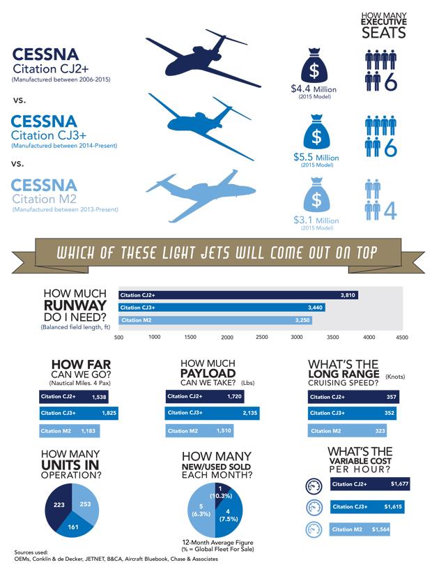 Cessna Citation CJ2+ vs CJ3+ vs M2 Comparison Infographic
