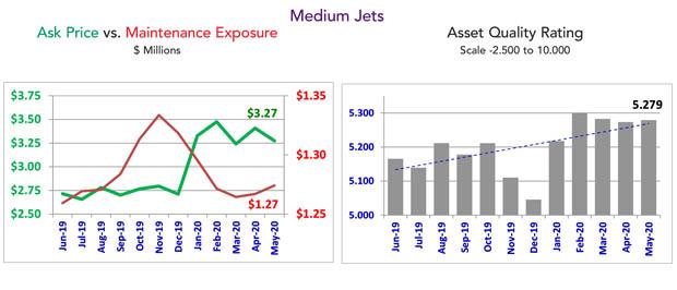 Asset Insight May 2020 Medium Jet Maintenance Condition