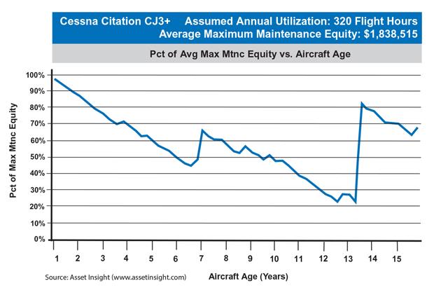 Cessna Citation CJ3+ Maximum Maintenance Equity Chart