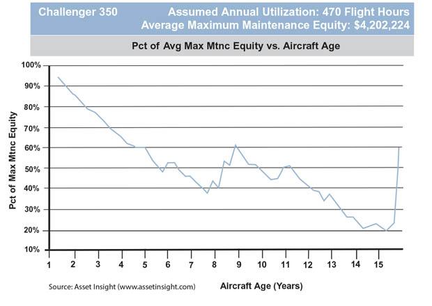 Bombardier Challenger 350 Average Maximum Maintenance Equity