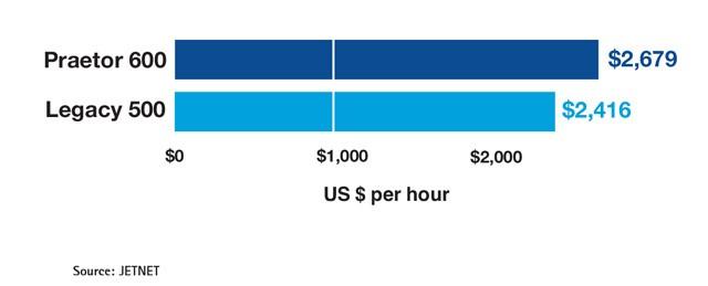Embraer Praetor 600 vs Embraer Legacy 500 Variable Cost Comparison