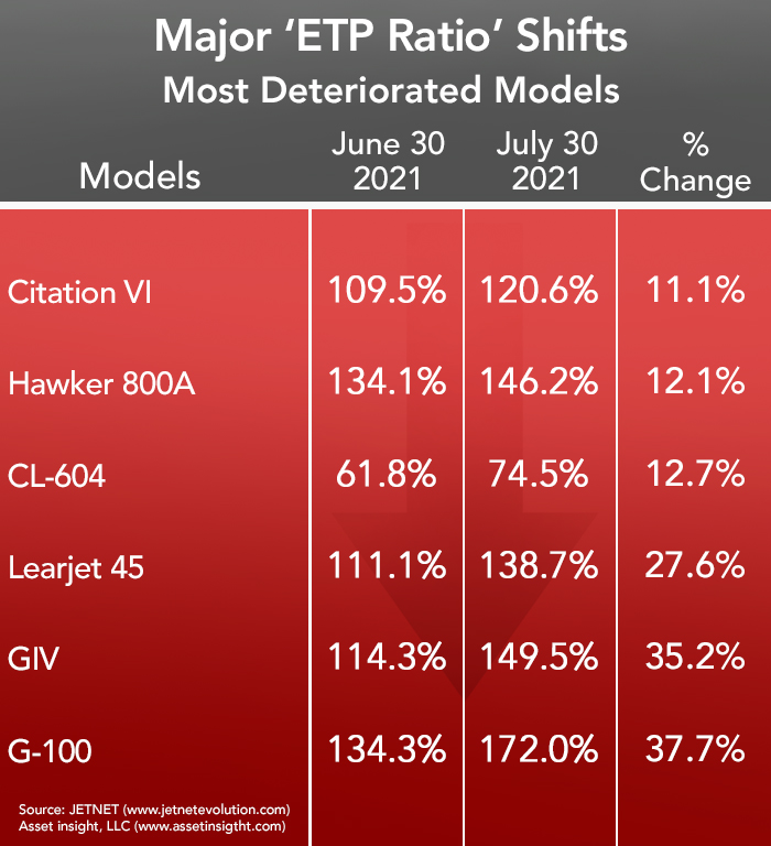 Asset Insight's Most Deteriorated Business Jets -July 2021