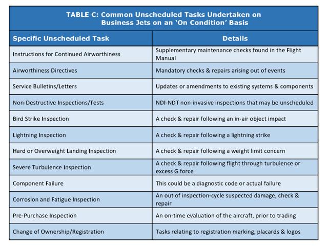 Common unscheduled tasks undertaken on bizjets