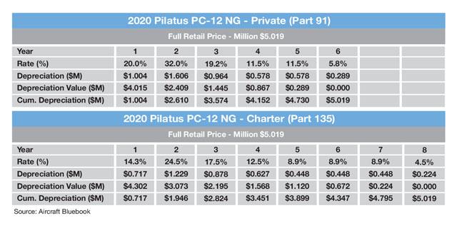 Pilatus PC-12 NG Sample Tax Depreciation Schedule
