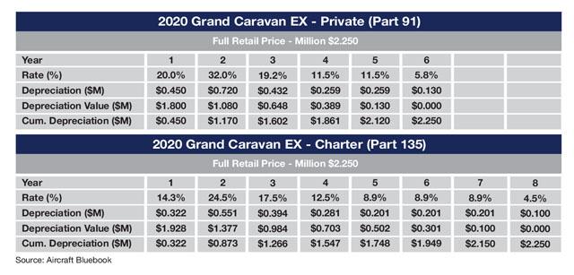 Cessna Grand Caravan EX Sample Tax Depreciation Schedule