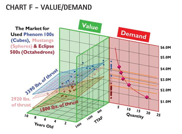 Chart F - Cessna Citation Mustang Value/Demand Comparison