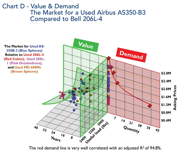 Airbus AS350-B3 Helicopter Value and Demand