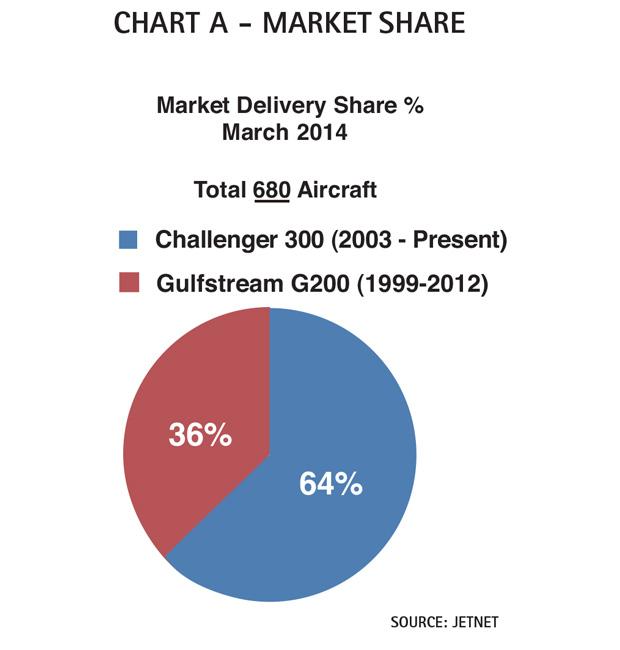 Chart A - Bombardier Challenger 300 Market Share Comparison