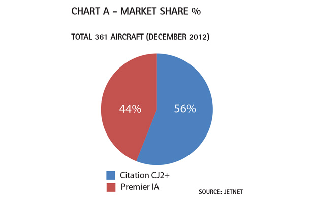 Aircraft Comparative Analysis - Hawker Beechcraft Premier IA - Chart A Feb13