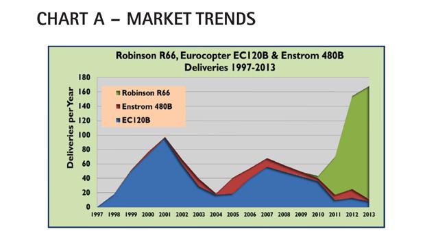 AC Chart A - Robinson R66 Market Trends Comparison