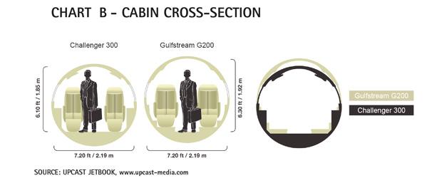 Chart B - Bombardier Challenger 300 Cabin Cross-section Comparison