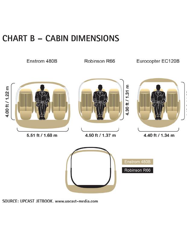 AC Chart B - Robinson R66 Cabin Dimensions Comparison