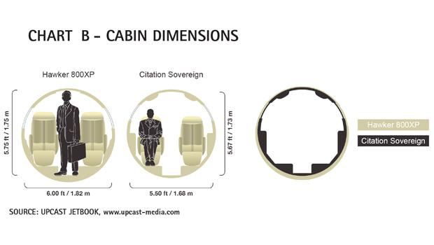 AC Chart B - Cessna Citation Sovereign Cabin Dimensions Comparison