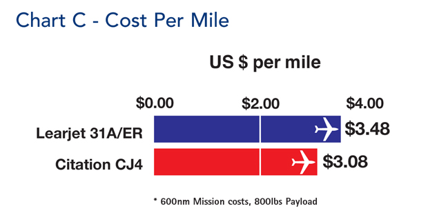 Cessna Citation CJ4 Cost Per Mile Comparison