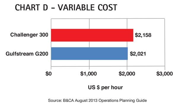 Chart D - Bombardier Challenger 300 Variable Cost Comparison