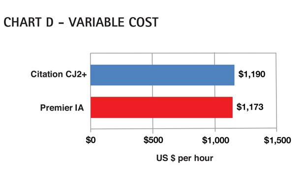 Aircraft Comparative Analysis - Hawker Beechcraft Premier IA - AC Chart D Feb13