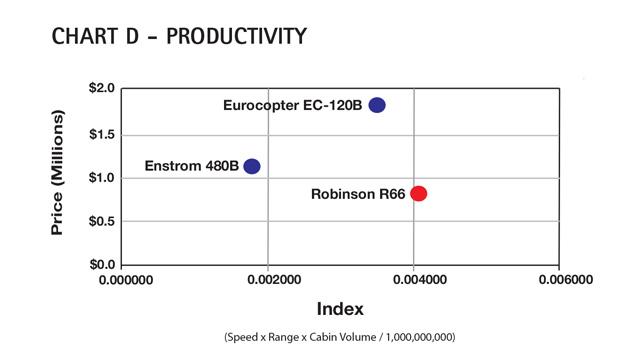 AC Chart D - Robinson R66 Productivity Comparison