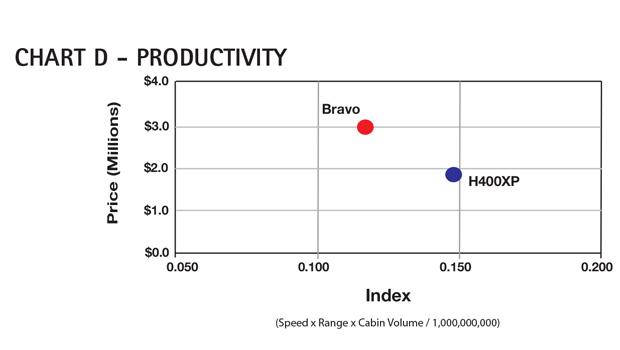 AC Chart D - Cessna Citation Bravo Productivity Comparison